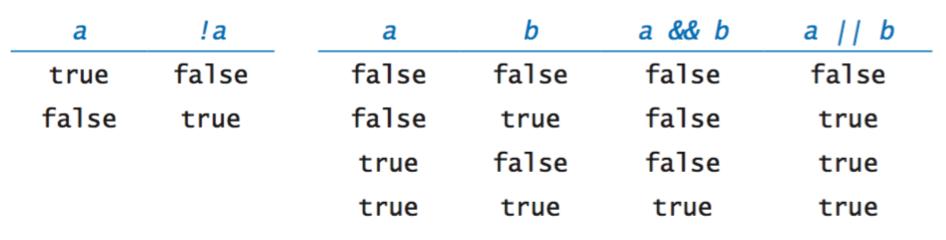 Built-in Types of Data
