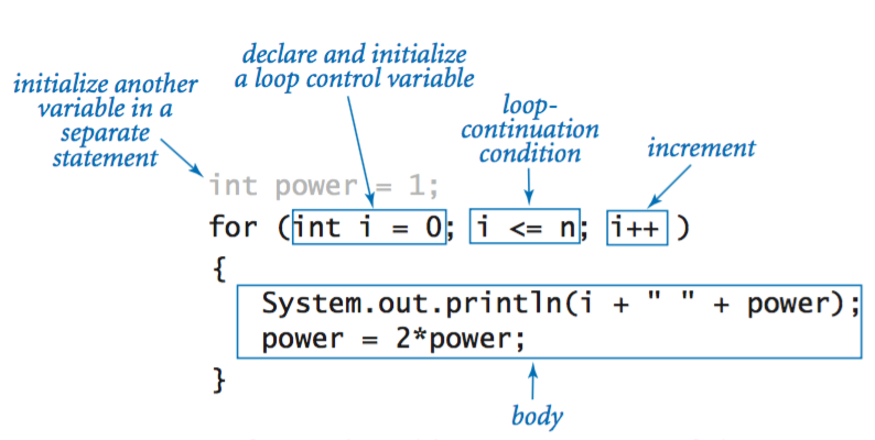 Conditionals And Loops