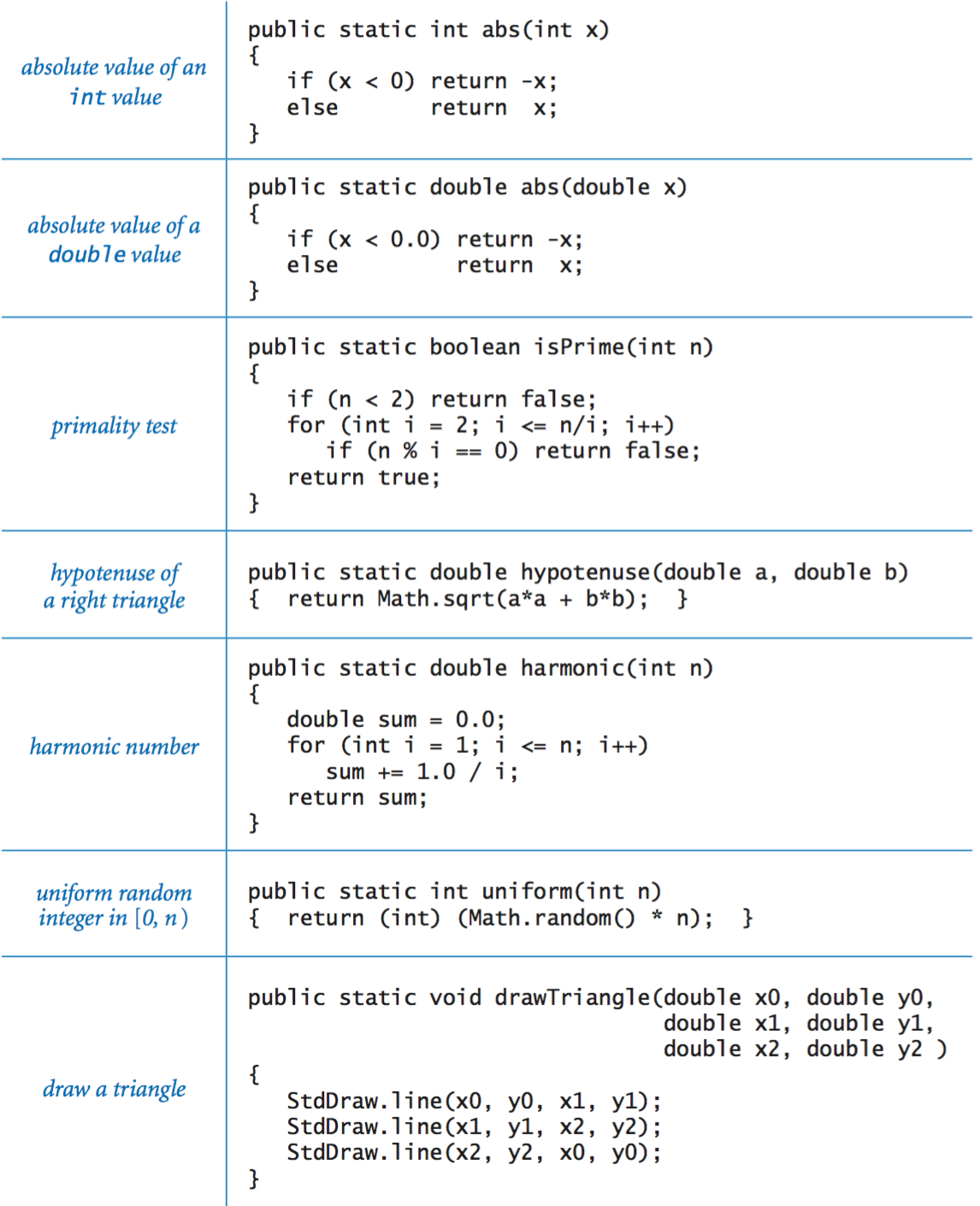 Java programming cheatsheet example functions gamestrikefo Choice Image