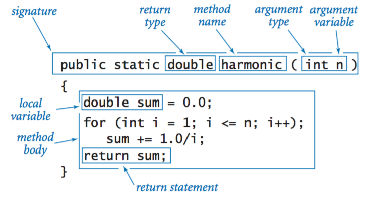 anatomy of a static method