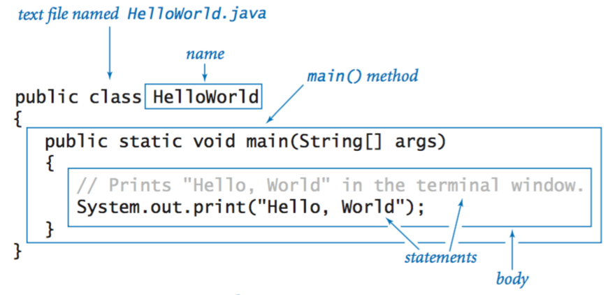 Hello, World in Java