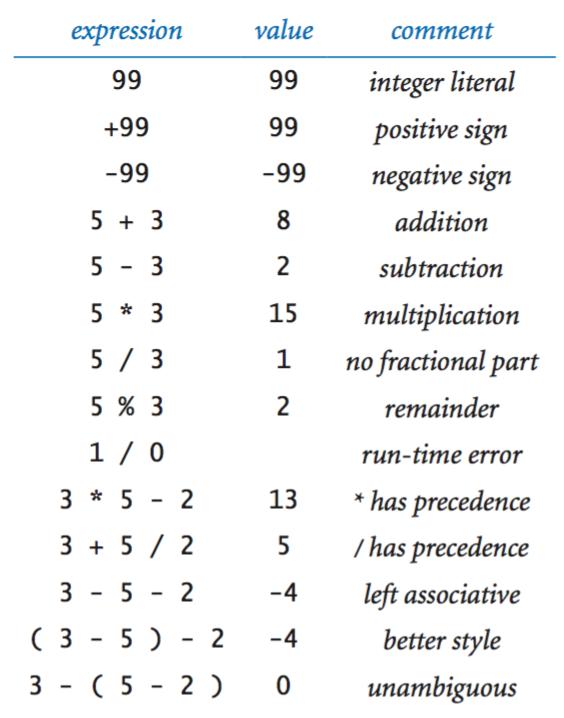 Integer expressions