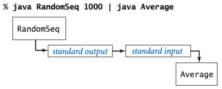 how to get input from user in java