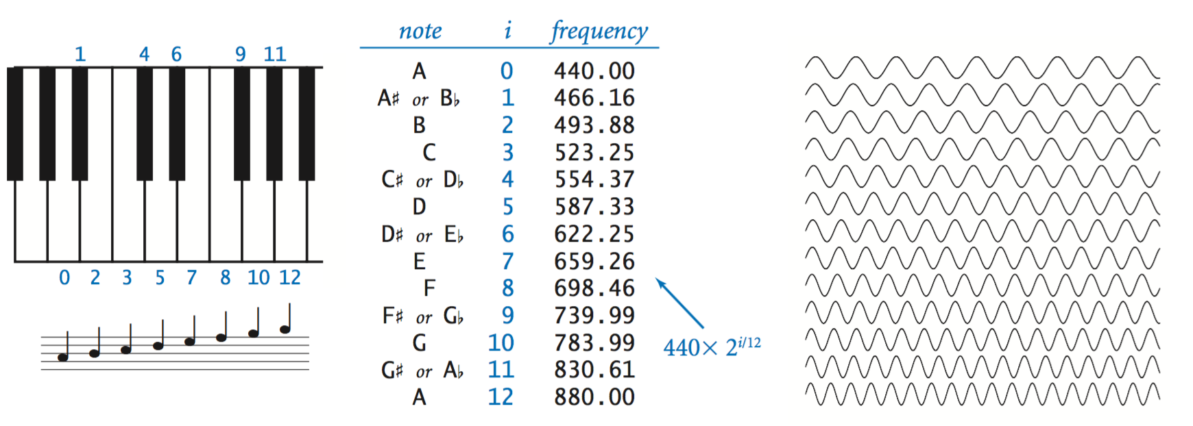 Frequency Of Musical Notes : Input and output own tutorials