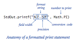 printf String Format Specifier Java Examples on perl not equal string, minecraft string, empty string, python string,