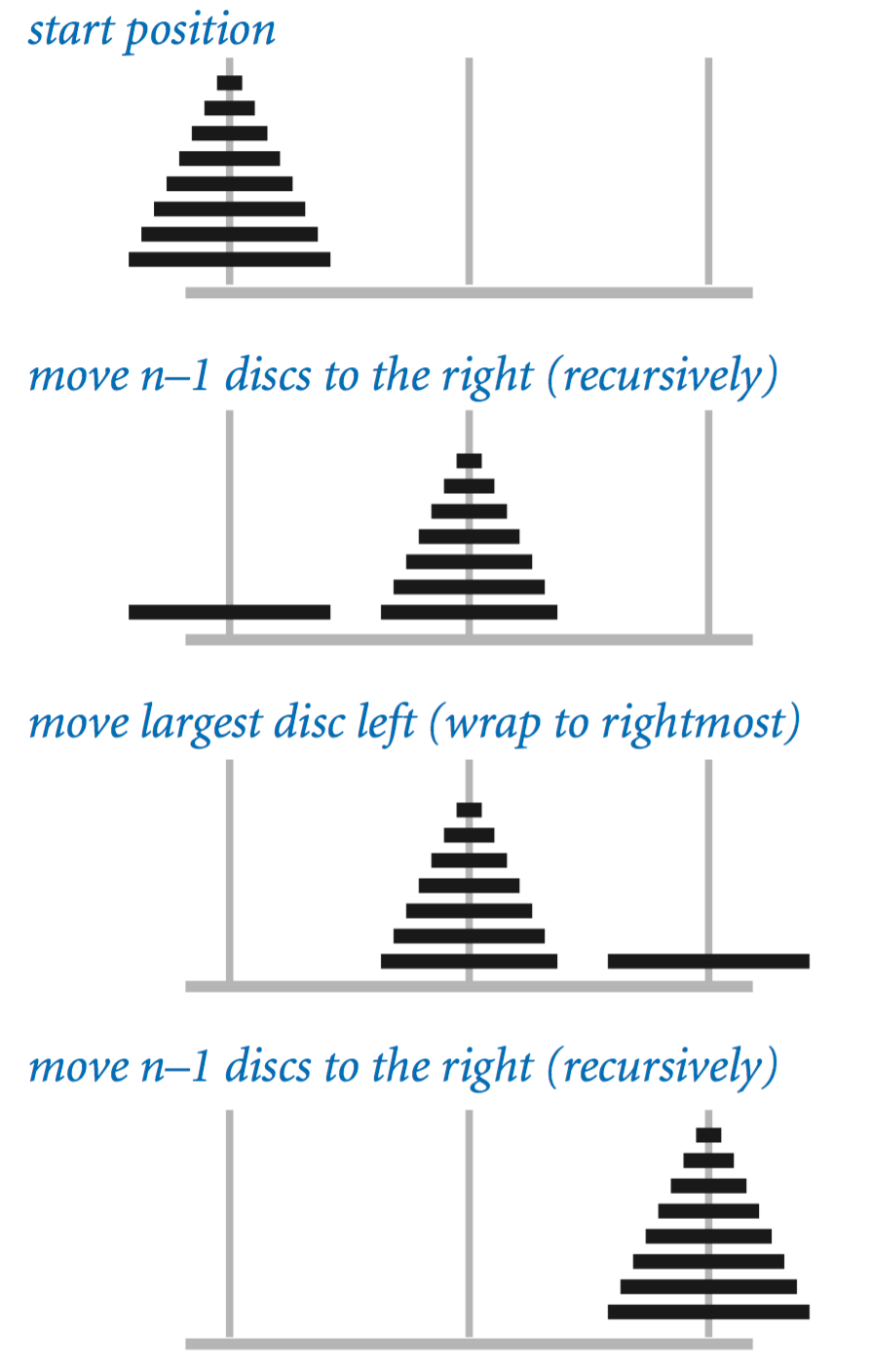 Recursion recursive solution to towers of hanoi ccuart Choice Image