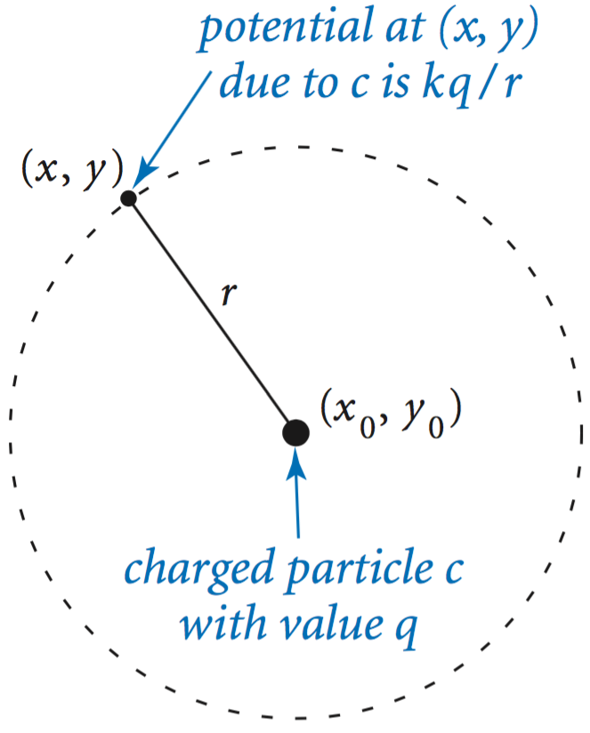Creating data types to illustrate the process we define in chargejava a data type for charged particles coulombs law tells us that the electric potential at a point malvernweather Image collections