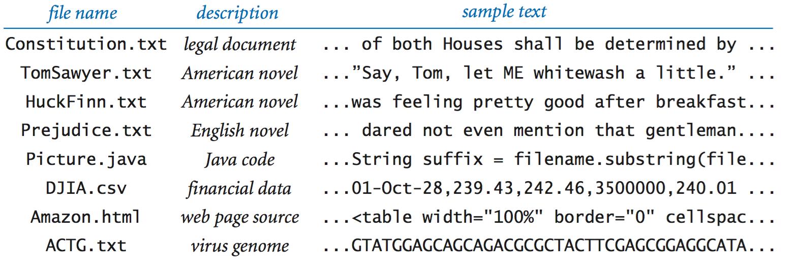Designing Data Types
