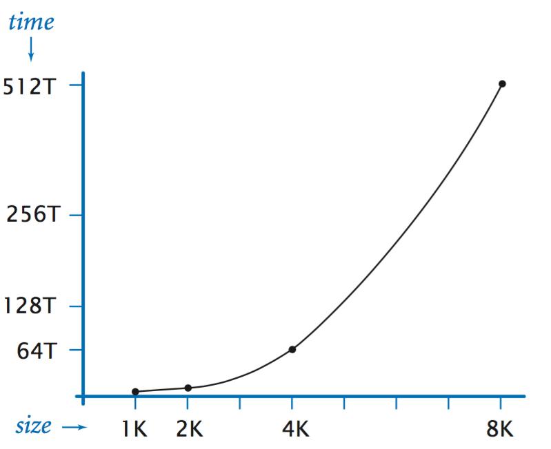 Analysis of Algorithms