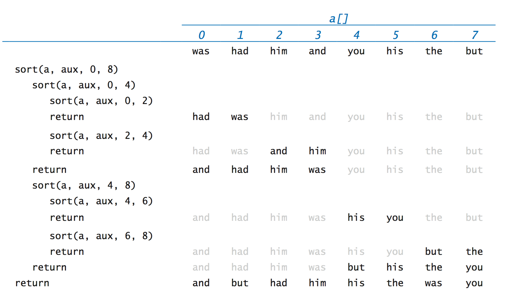 Reading from and Writing into Binary files