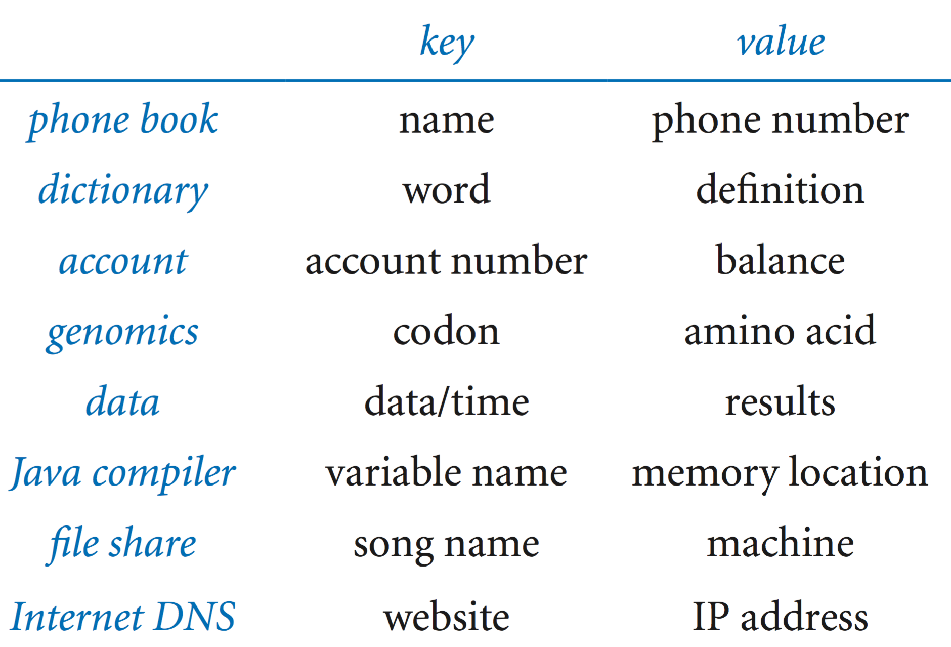 symbol tables dictionary applications