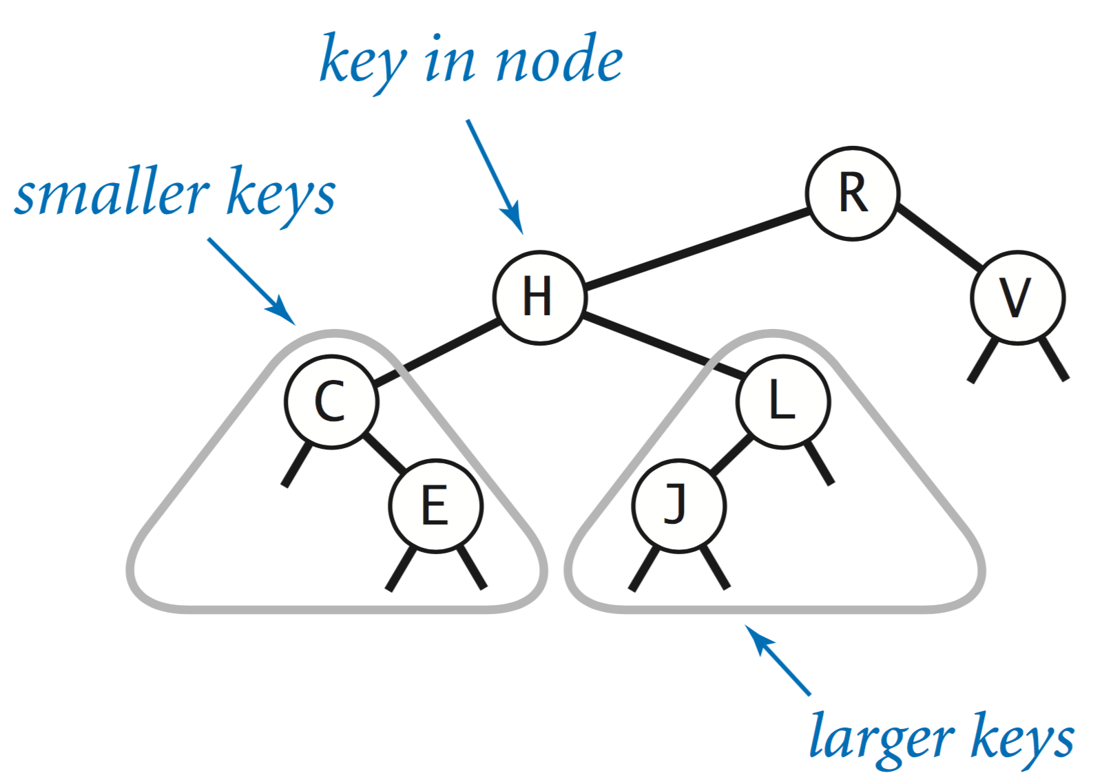 binary search trees What if the input to binary search tree comes in a sorted (ascending or descending) manner it will then look like this − it is observed that bst's worst-case performance is closest to.