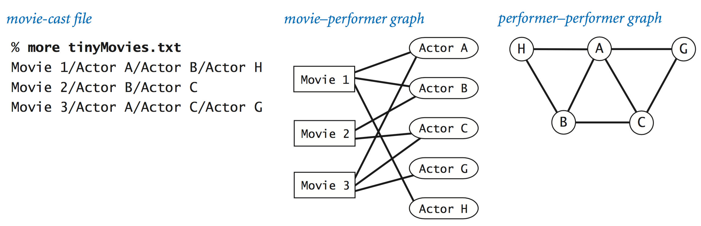 Two Different Graph Representations Of A Movie Cast File