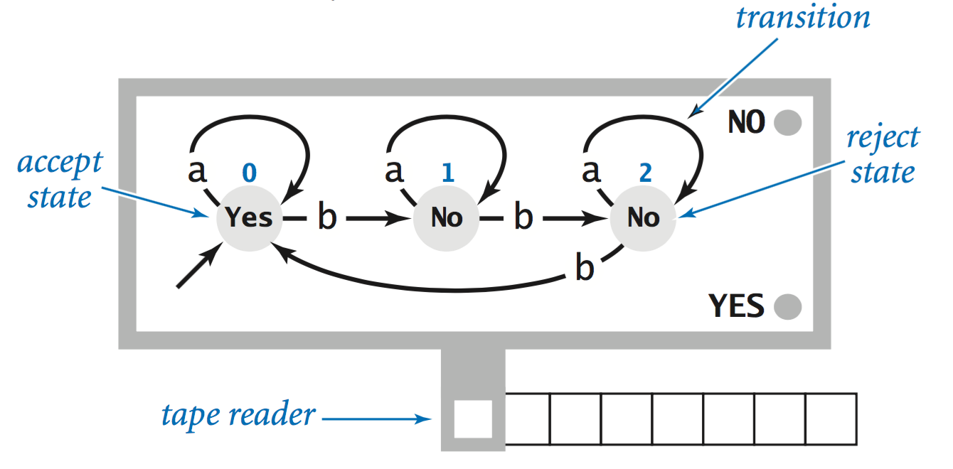 Formal Languages Example Finite State Machine Diagram All Dfas Start At 0 With An Input String On The Tape And Head Leftmost Symbol In Operates By Reading A