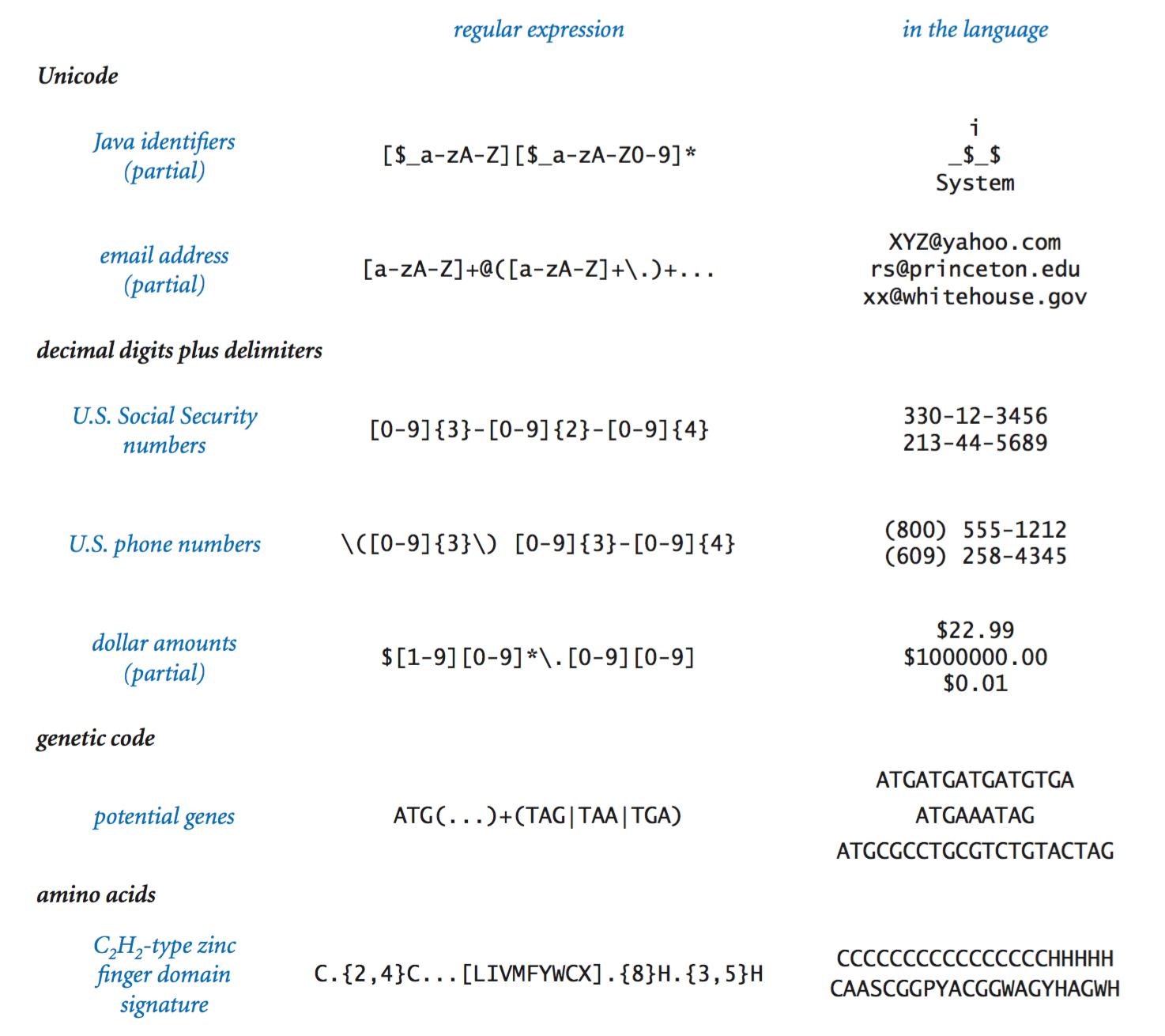 Formal Languages