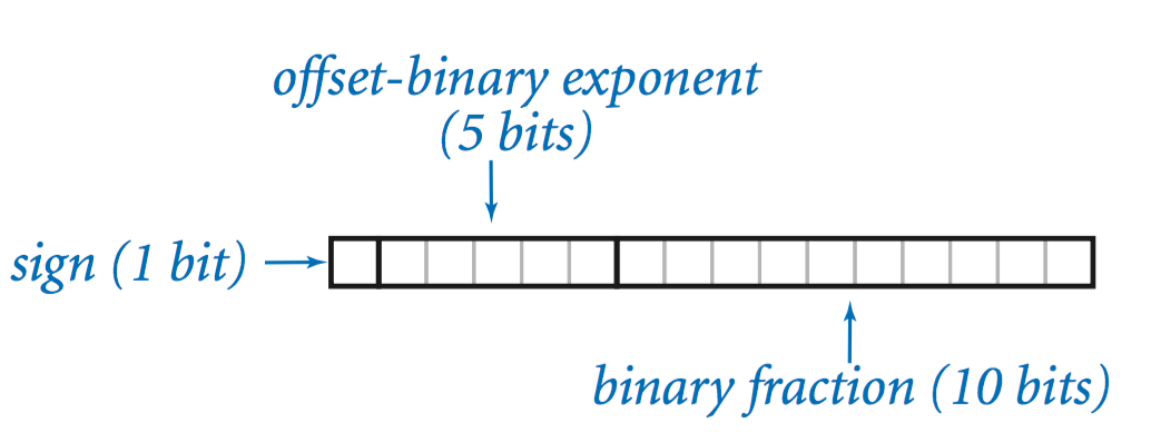 Represent binary number in java