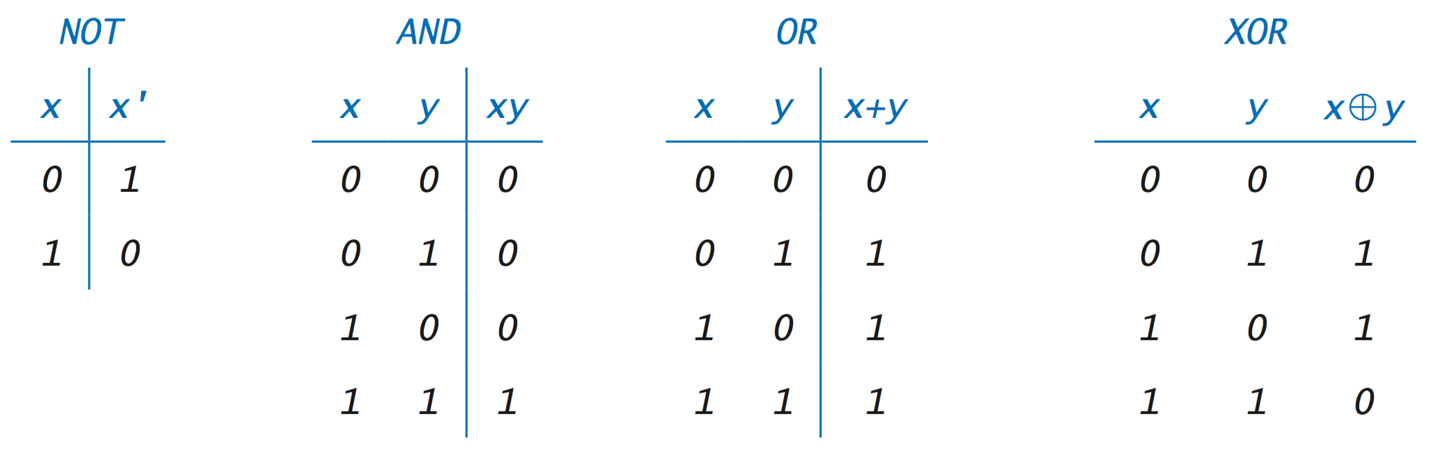 Truth Tables For Elementary Functions
