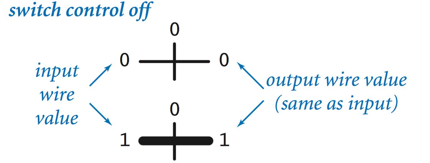 Basic Circuit Model