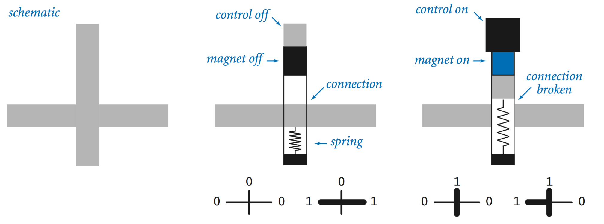 Basic Circuit Model Relay Analysis Anatomy Of A Controlled Switch