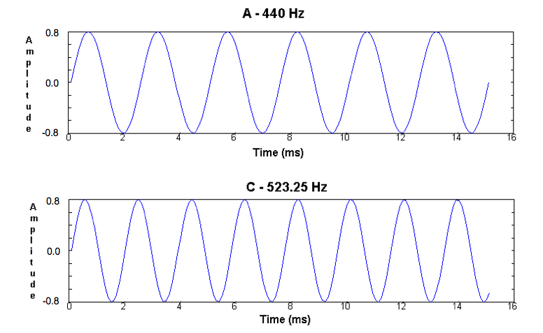 COS 126 Programming Assignment: Digital Signal Processing