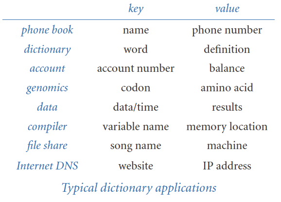 Symbol tables dictionary applications urtaz Image collections