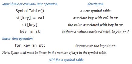 Symbol tables symboltable api urtaz Image collections
