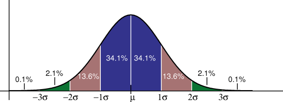 """normal distribution and standard error Where is the mean and the standard deviation the square of the standard deviation, , is called the variance the function has its peak at the mean, and its """"spread"""" increases with the standard deviation (the function reaches 0607 times its maximum at and )this implies that numpyrandomnormal is more likely to return samples lying close to the mean, rather than those far away."""